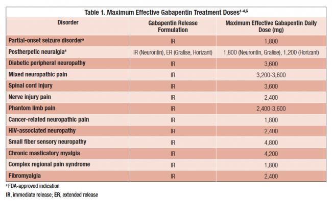 Gabapentin Dosage