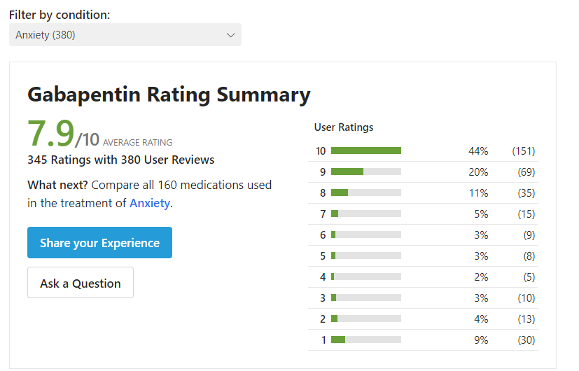 gabapentin for anxiety Reviews